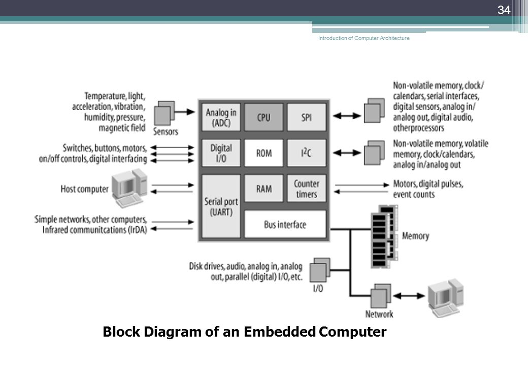 34 Block Diagram of an Embedded Computer Introduction of Computer Architecture