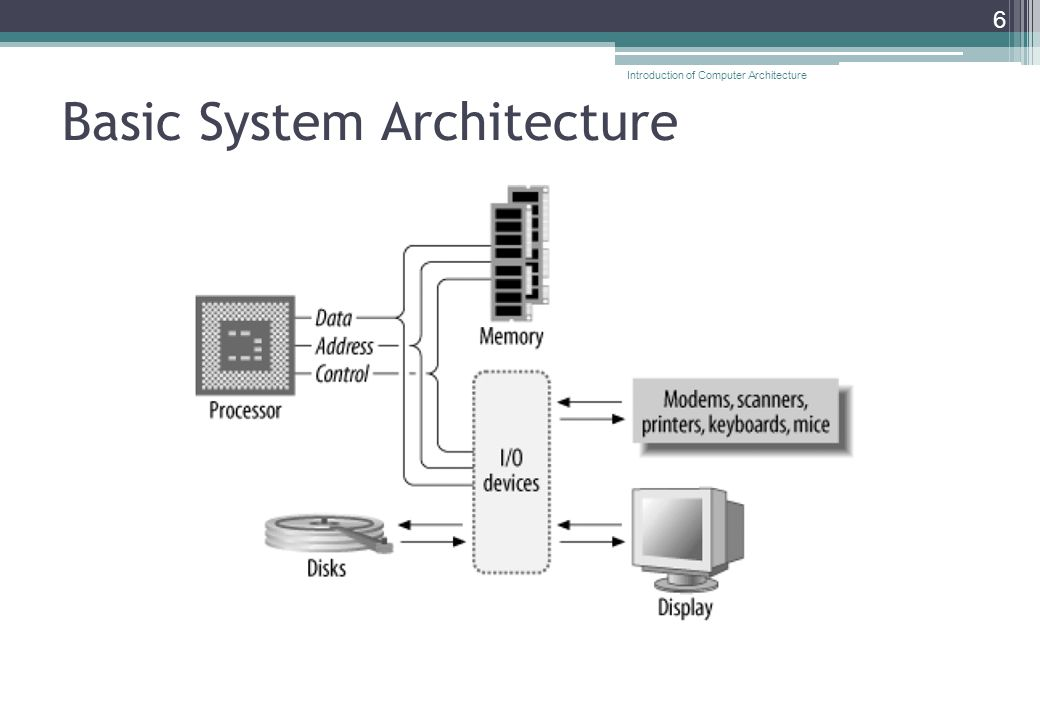 Basic System Architecture 6 Introduction of Computer Architecture