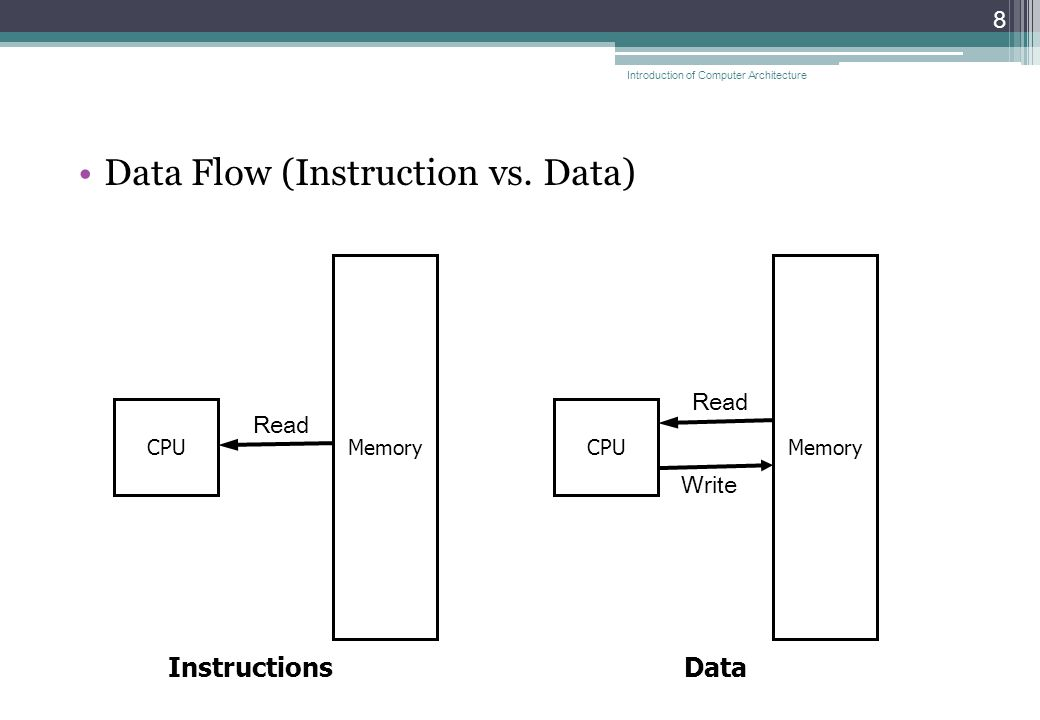 Data Flow (Instruction vs.