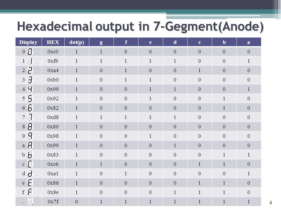 Hexadecimal output in 7-Gegment(Anode) 4 DisplayHEXdot(p)gfedcba 00xc011000000 10xf911111001 20xa410100100 30xb010110000 40x9910011001 50x9210010010 6