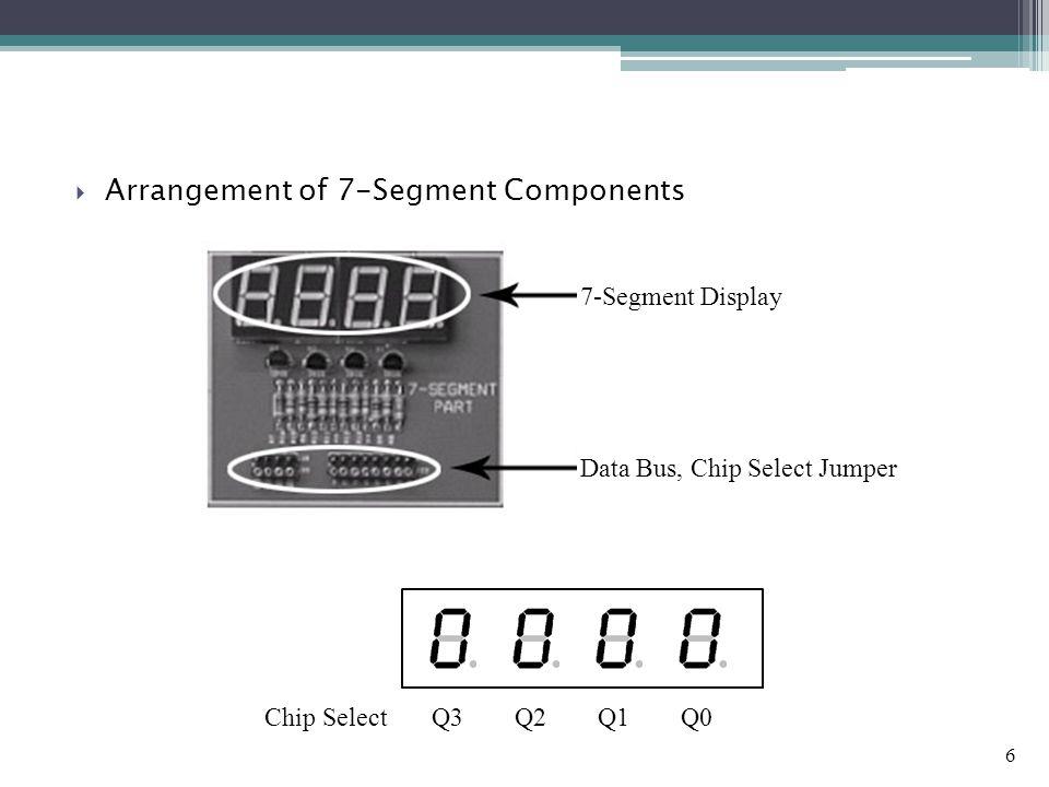 Arrangement of 7-Segment Components 7-Segment Display Data Bus, Chip Select Jumper Chip SelectQ3Q2Q1Q0 6