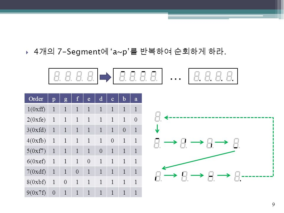  4 개의 7-Segment 에 'a~p' 를 반복하여 순회하게 하라. … Orderpgfedcba 1(0xff)11111111 2(0xfe)11111110 3(0xfd)11111101 4(0xfb)11111011 5(0xf7)11110111 6(0xef)111011