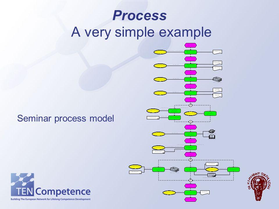 Process A very simple example Seminar process model