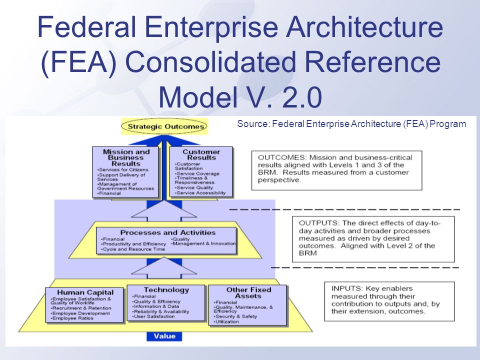 FEA consists of a set of interrelated reference models Performance Reference Model (PRM) Business Reference Model (BRM) Service Component Reference Model (SRM) Technical Reference Model (TRM) Data Reference Model (DRM)