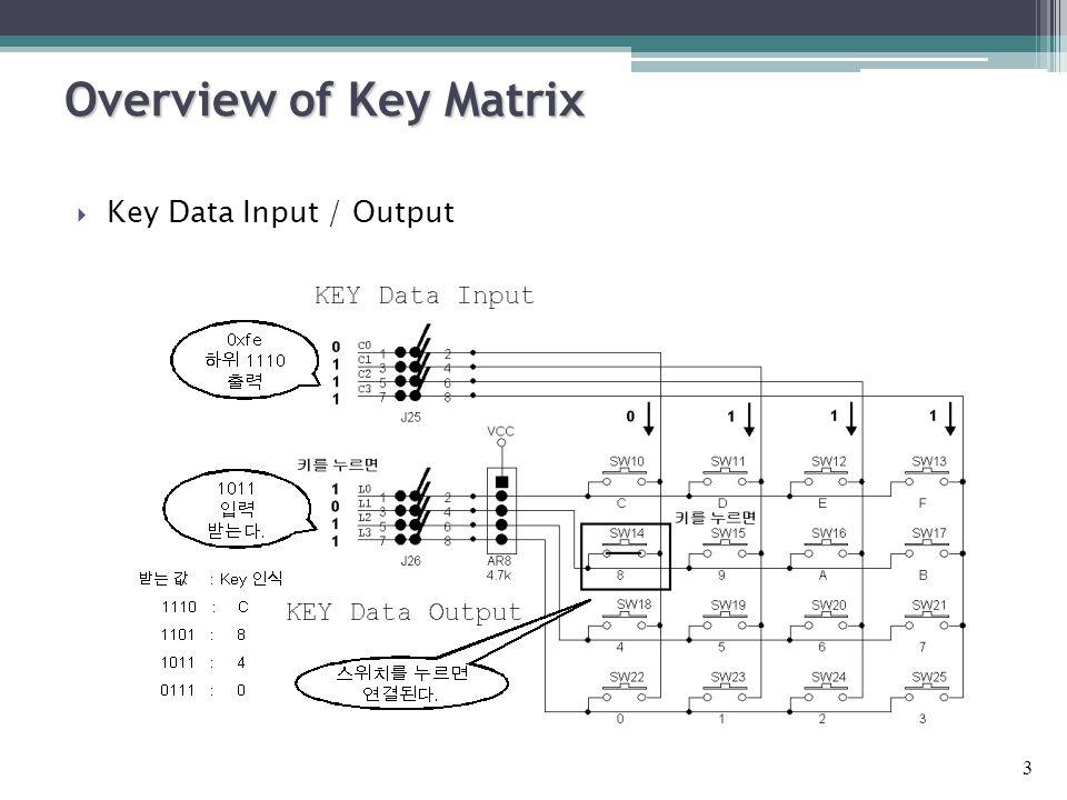  Key Data Input / Output Overview of Key Matrix 3