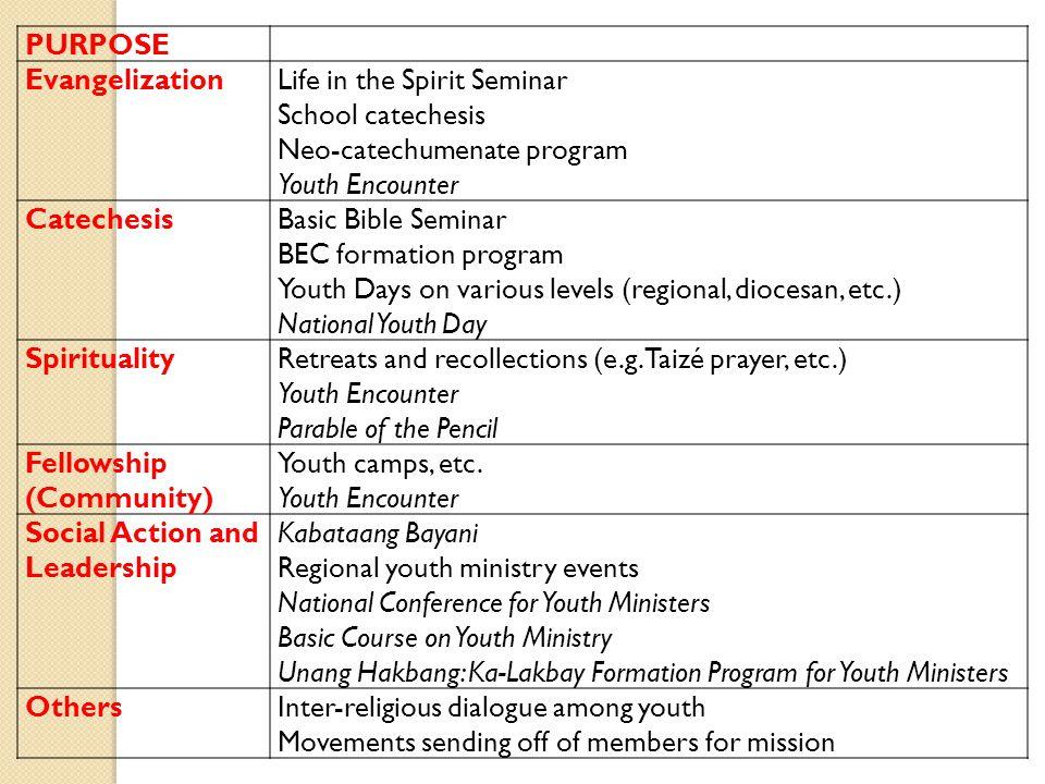 PURPOSE EvangelizationLife in the Spirit Seminar School catechesis Neo-catechumenate program Youth Encounter CatechesisBasic Bible Seminar BEC formati