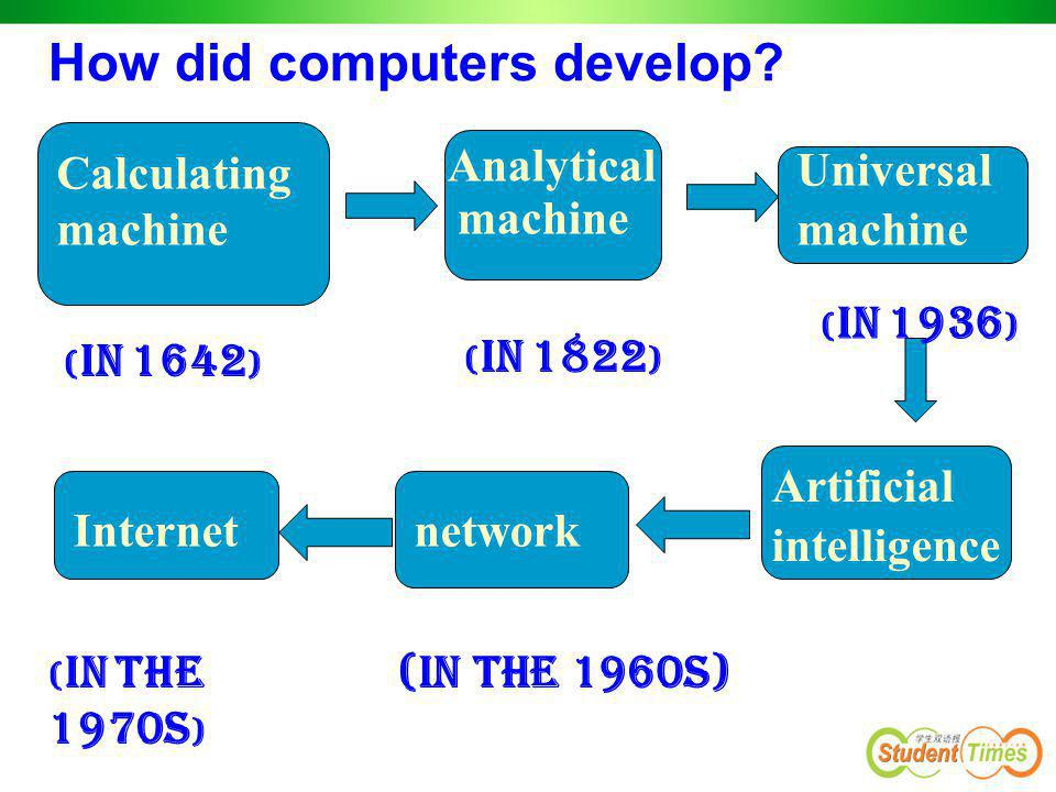 Calculating machine Analytical machine Universal machine Artificial intelligence networkInternet How did computers develop? ( In 1642 ) ( In 1822 ) (