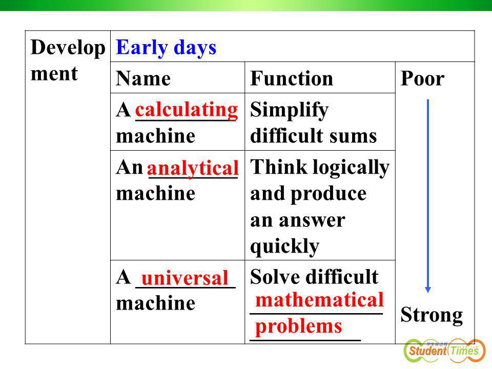 Develop ment Early days NameFunctionPoor Strong A _________ machine Simplify difficult sums An ________ machine Think logically and produce an answer