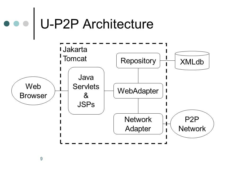 9 U-P2P Architecture Repository WebAdapter Network Adapter Java Servlets & JSPs Web Browser P2P Network XMLdb Jakarta Tomcat
