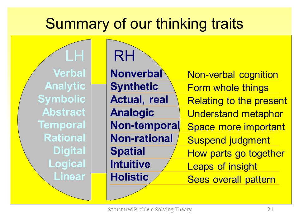 Structured Problem Solving Theory21 Summary of our thinking traits Nonverbal Synthetic Actual, real Analogic Non-temporal Non-rational Spatial Intuitive Holistic Verbal Analytic Symbolic Abstract Temporal Rational Digital Logical Linear LH RH Non-verbal cognition Form whole things Relating to the present Understand metaphor Space more important Suspend judgment How parts go together Leaps of insight Sees overall pattern