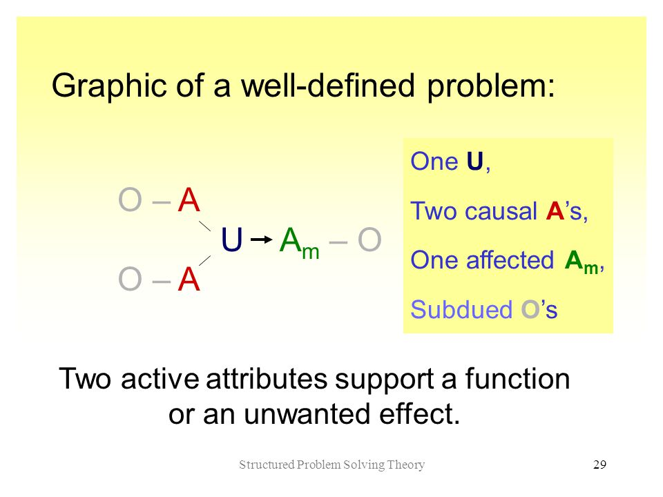 Structured Problem Solving Theory29 Graphic of a well-defined problem: O – A U A m – O O – A Two active attributes support a function or an unwanted effect.