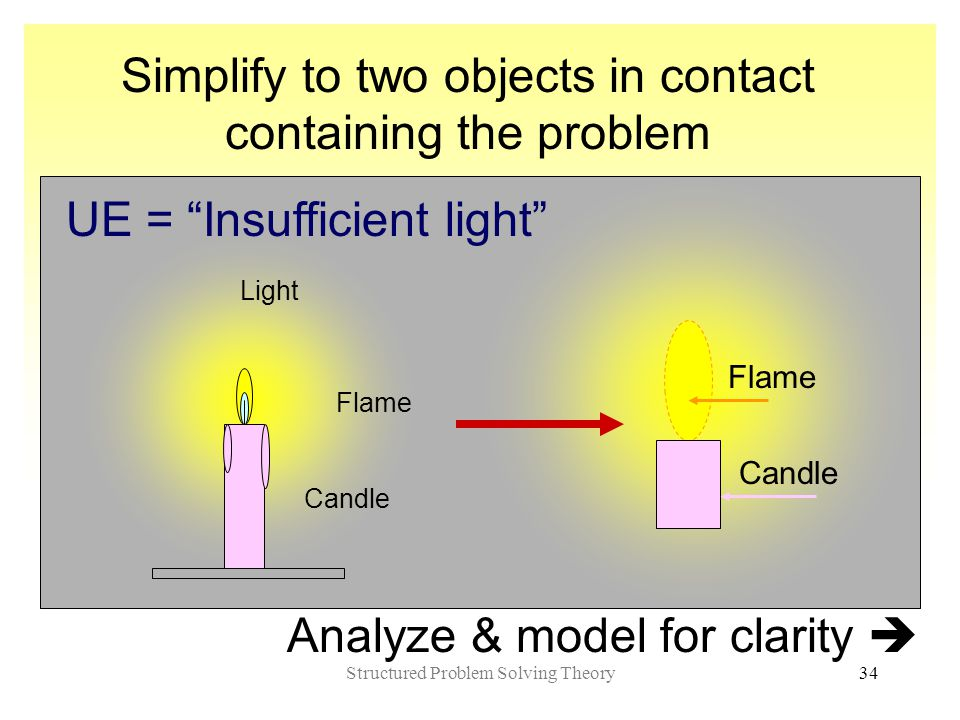 Structured Problem Solving Theory34 Simplify to two objects in contact containing the problem Candle Flame Light UE = Insufficient light Flame Candle Analyze & model for clarity 