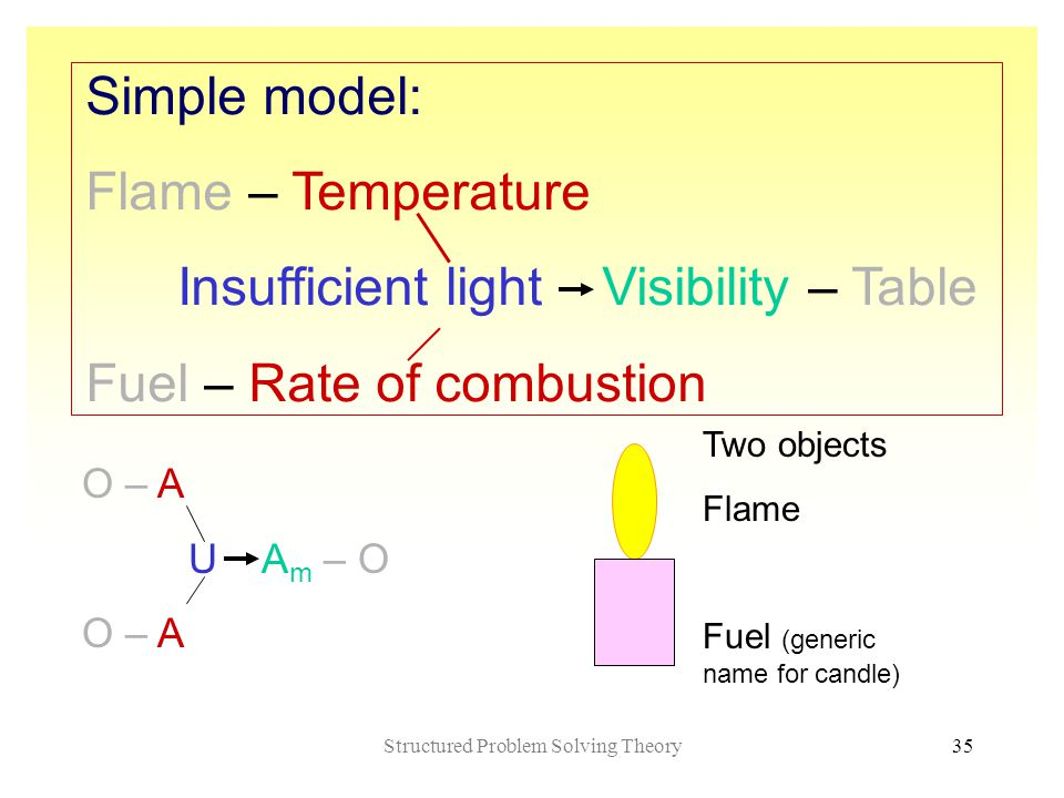 Structured Problem Solving Theory35 O – A U A m – O O – A Simple model: Flame – Temperature Insufficient light Visibility – Table Fuel – Rate of combustion Two objects Flame Fuel (generic name for candle)