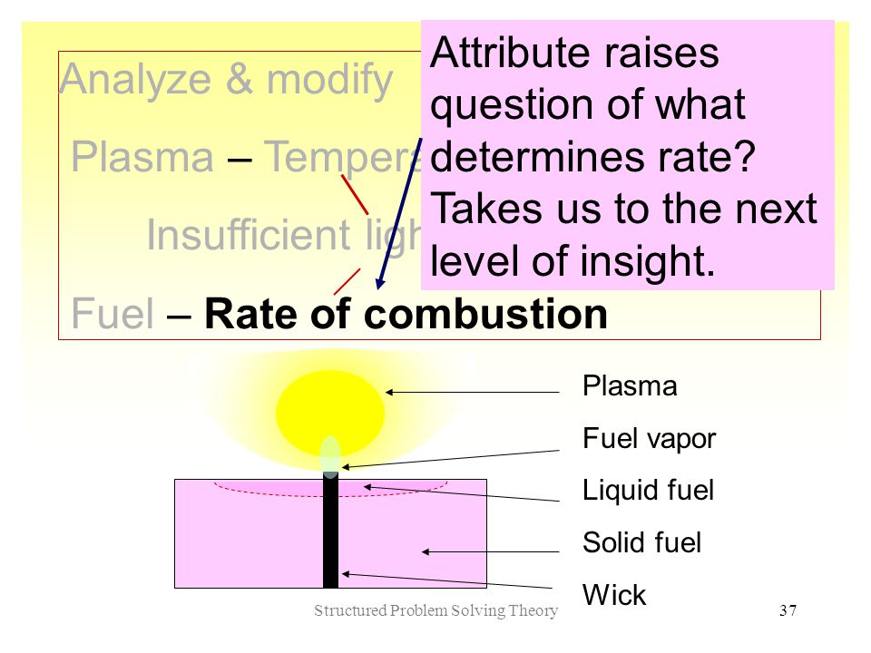 Structured Problem Solving Theory37 Analyze & modify Plasma – Temperature Insufficient light Visibility – Table Fuel – Rate of combustion Attribute raises question of what determines rate.