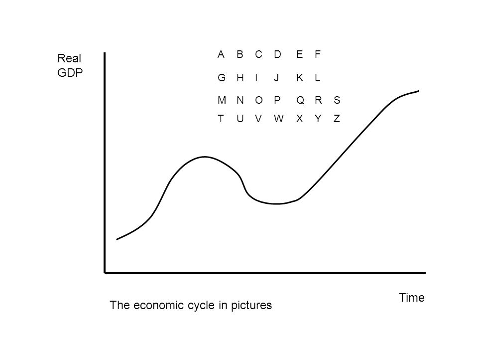 Real GDP Time The economic cycle in pictures ABCDEF GHIJKL MNOPQR TUVWXYZ S