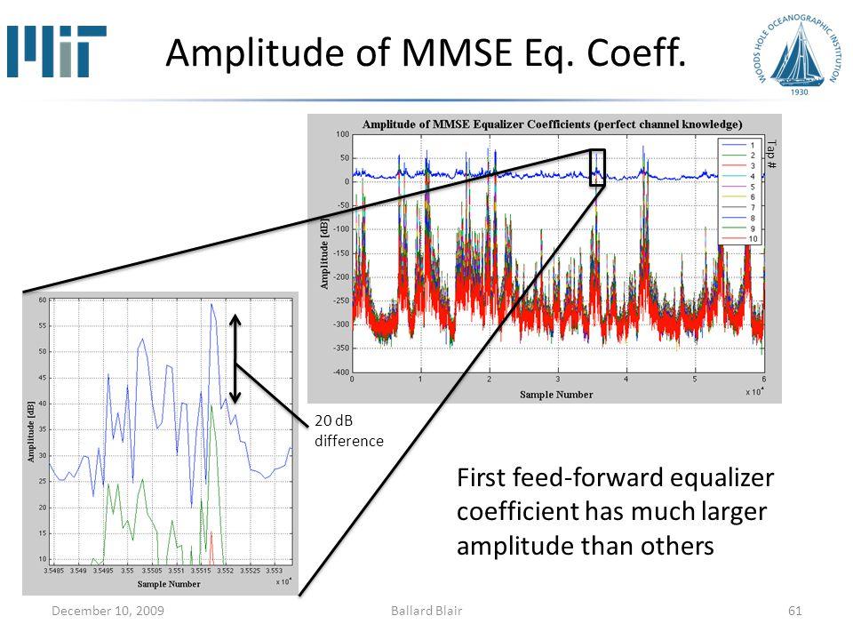 Amplitude of MMSE Eq.Coeff.