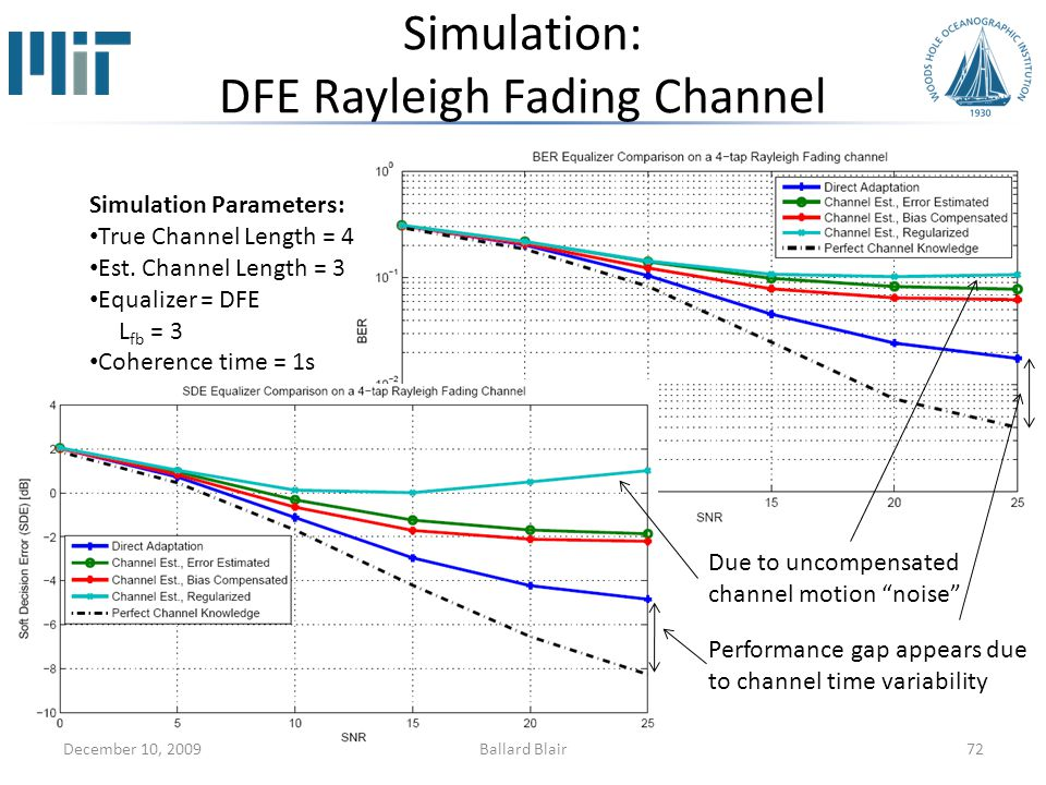 Simulation: DFE Rayleigh Fading Channel 72December 10, 2009 Due to uncompensated channel motion noise Performance gap appears due to channel time variability Simulation Parameters: True Channel Length = 4 Est.