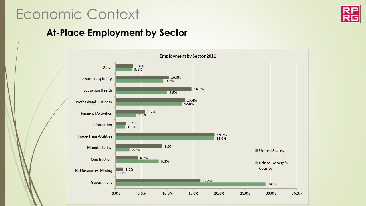 At-Place Employment by Sector Economic Context