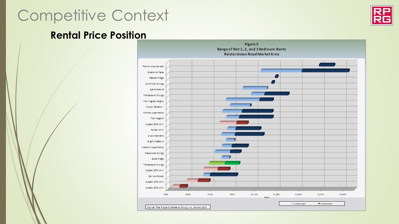 Rental Price Position Competitive Context