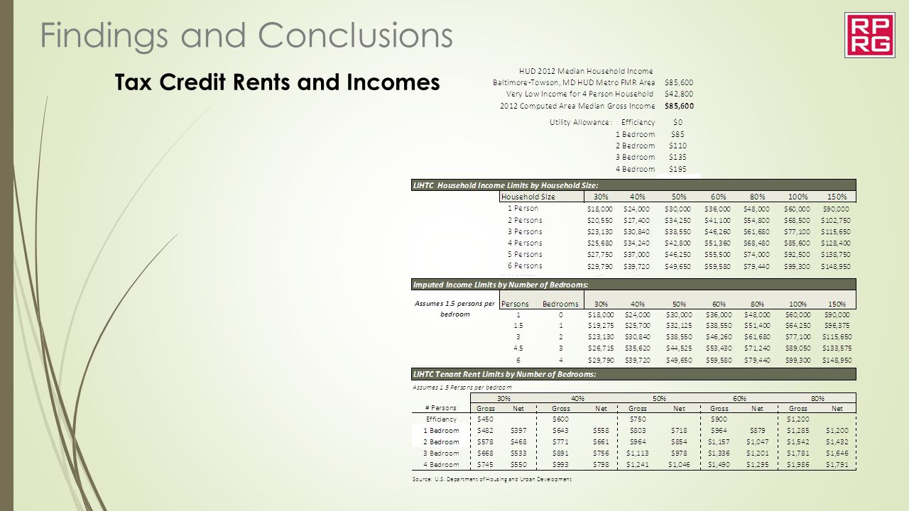Tax Credit Rents and Incomes Findings and Conclusions