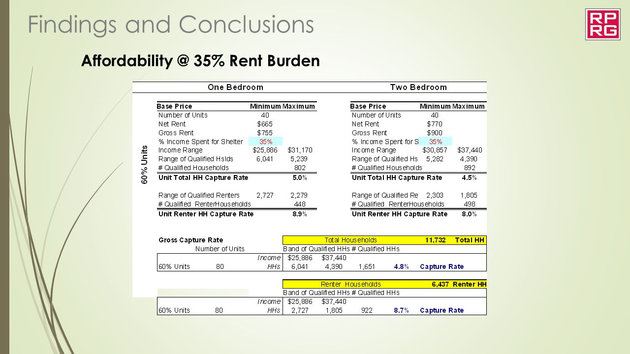 Affordability @ 35% Rent Burden Findings and Conclusions