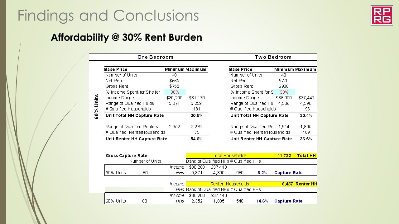 Affordability @ 30% Rent Burden Findings and Conclusions
