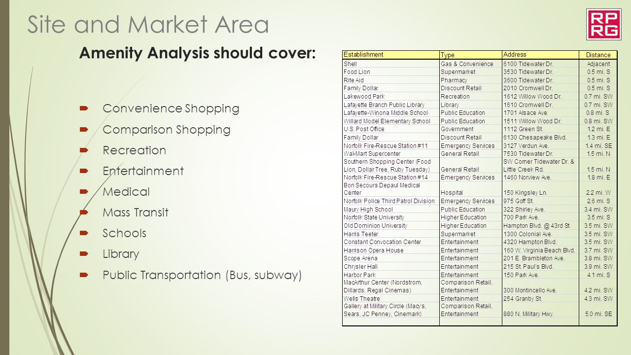 Amenity Analysis should cover:  Convenience Shopping  Comparison Shopping  Recreation  Entertainment  Medical  Mass Transit  Schools  Library