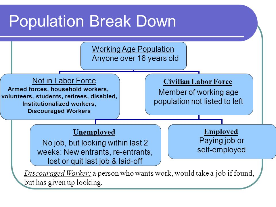 Population Break Down Working Age Population Anyone over 16 years old Discouraged Worker: a person who wants work, would take a job if found, but has given up looking.