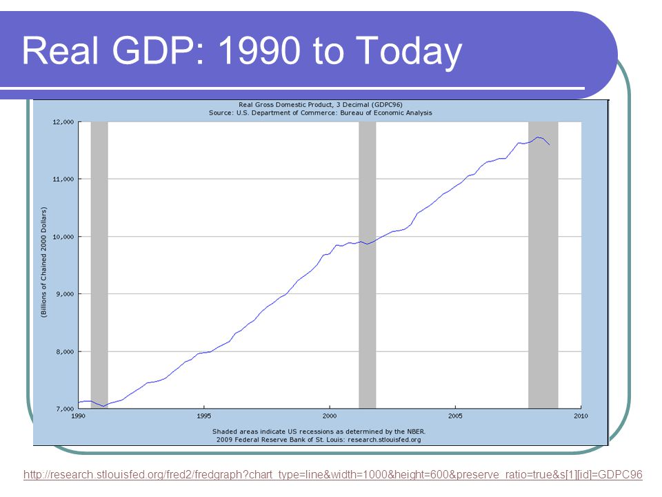 Real GDP: 1990 to Today http://research.stlouisfed.org/fred2/fredgraph chart_type=line&width=1000&height=600&preserve_ratio=true&s[1][id]=GDPC96