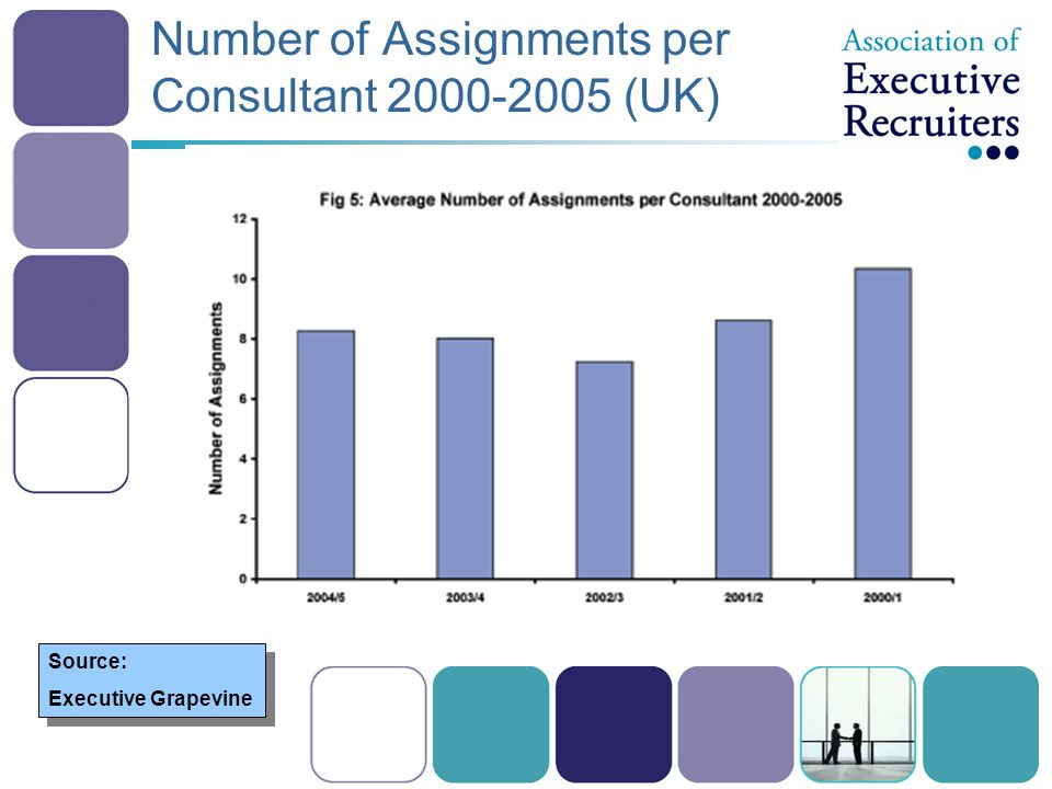 Number of Assignments per Consultant 2000-2005 (UK) Source: Executive Grapevine Source: Executive Grapevine