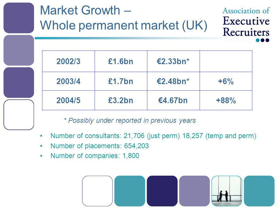 Market Growth – Whole permanent market (UK) Number of consultants: 21,706 (just perm) 18,257 (temp and perm) Number of placements: 654,203 Number of companies: 1,800 2002/3£1.6bn€2.33bn* 2003/4£1.7bn€2.48bn*+6% 2004/5£3.2bn€4.67bn+88% * Possibly under reported in previous years