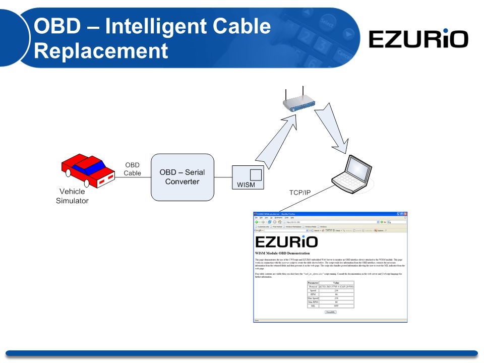 OBD – Intelligent Cable Replacement