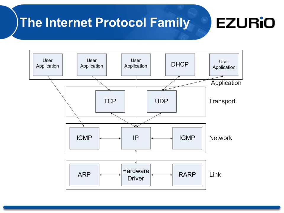 The Internet Protocol Family