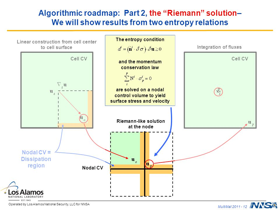 Operated by Los Alamos National Security, LLC for NNSA MultiMat 2011 - 12 The entropy condition and the momentum conservation law are solved on a nodal control volume to yield surface stress and velocity Algorithmic roadmap: Part 2, the Riemann solution– We will show results from two entropy relations Linear construction from cell center to cell surface Riemann-like solution at the node Integration of fluxes Cell CV Nodal CV = Dissipation region Nodal CV
