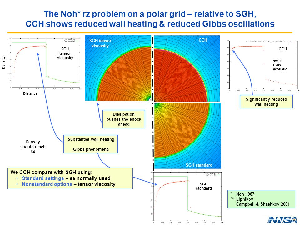 Operated by Los Alamos National Security, LLC for NNSA The Noh* rz problem on a polar grid – relative to SGH, CCH shows reduced wall heating & reduced Gibbs oscillations 9x100 L20s experimental 9x100 L20s acoustic Substantial wall heating Gibbs phenomena Significantly reduced wall heating Density should reach 64 Density Distance SGH tensor viscosity SGH standard CCH Dissipation pushes the shock ahead SGH tensor viscosity SGH standard CCH We CCH compare with SGH using: Standard settings – as normally used Nonstandard options – tensor viscosity *Noh 1987 ** Lipnikov Campbell & Shashkov 2001