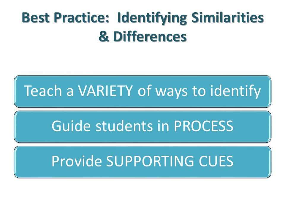 Best Practice: Identifying Similarities & Differences Teach a VARIETY of ways to identifyGuide students in PROCESSProvide SUPPORTING CUES