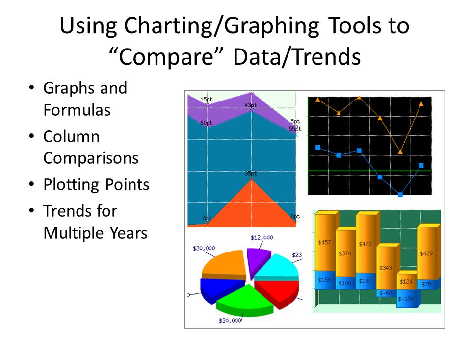 "Using Charting/Graphing Tools to ""Compare"" Data/Trends Graphs and Formulas Column Comparisons Plotting Points Trends for Multiple Years"