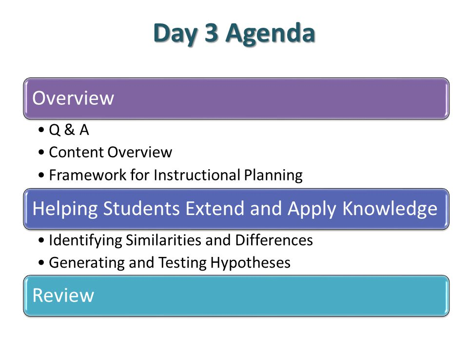 Day 3 Agenda Overview Q & A Content Overview Framework for Instructional Planning Helping Students Extend and Apply Knowledge Identifying Similarities and Differences Generating and Testing Hypotheses Review