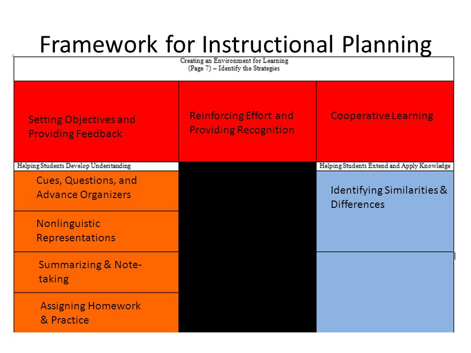 Framework for Instructional Planning Setting Objectives and Providing Feedback Reinforcing Effort and Providing Recognition Cues, Questions, and Advance Organizers Cooperative Learning Nonlinguistic Representations Summarizing & Note- taking Assigning Homework & Practice Identifying Similarities & Differences