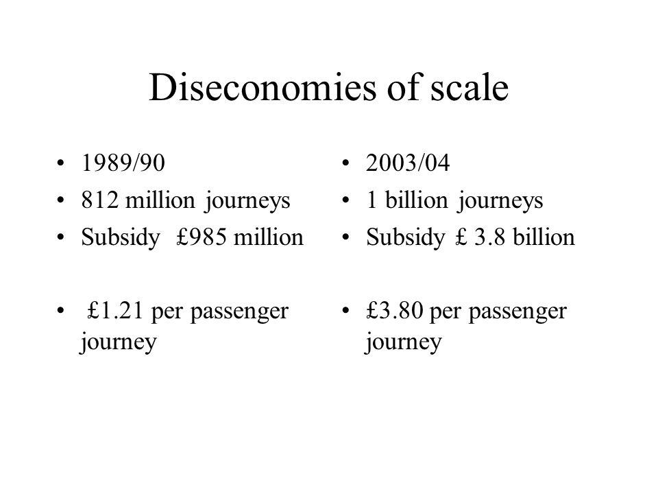 Diseconomies of scale 1989/90 812 million journeys Subsidy £985 million £1.21 per passenger journey 2003/04 1 billion journeys Subsidy £ 3.8 billion £3.80 per passenger journey