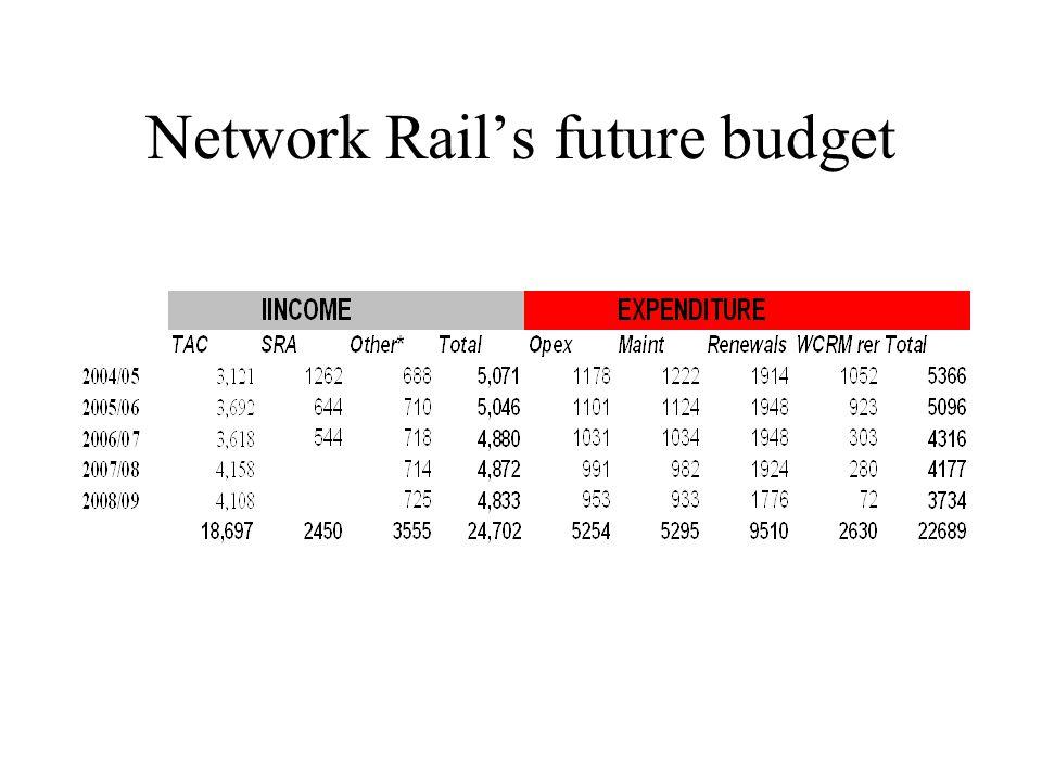 Network Rail's future budget