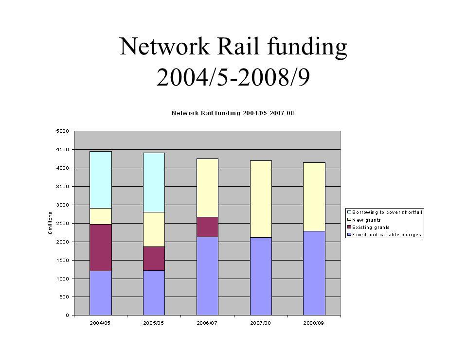 Network Rail funding 2004/5-2008/9