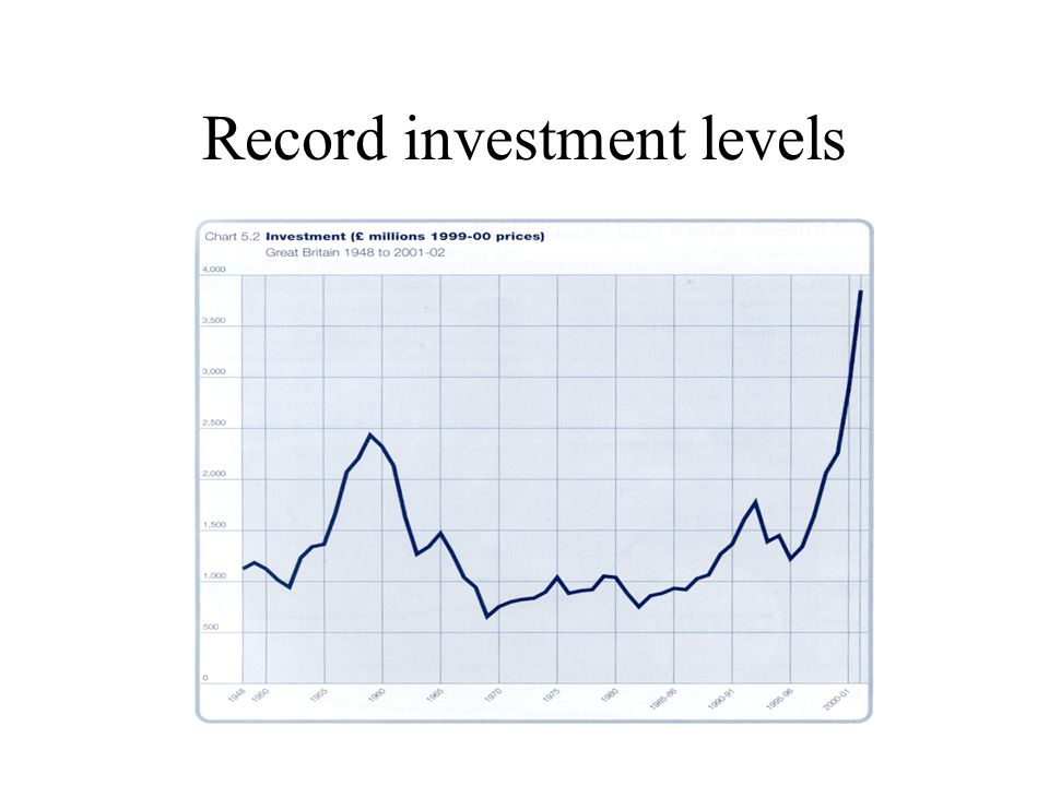 Record investment levels