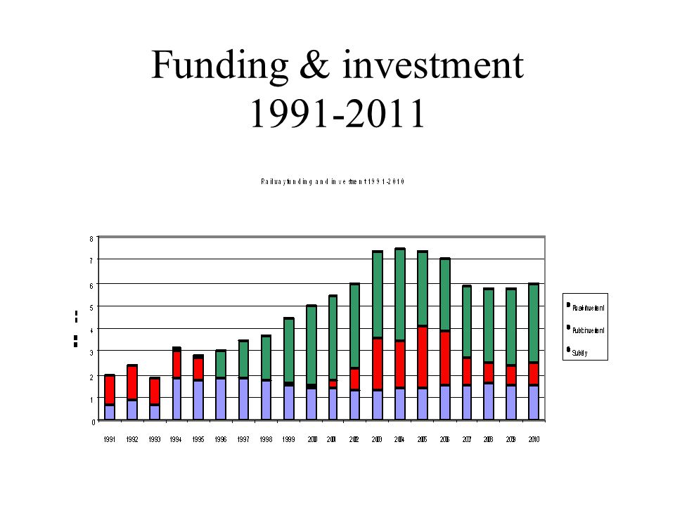 Funding & investment 1991-2011
