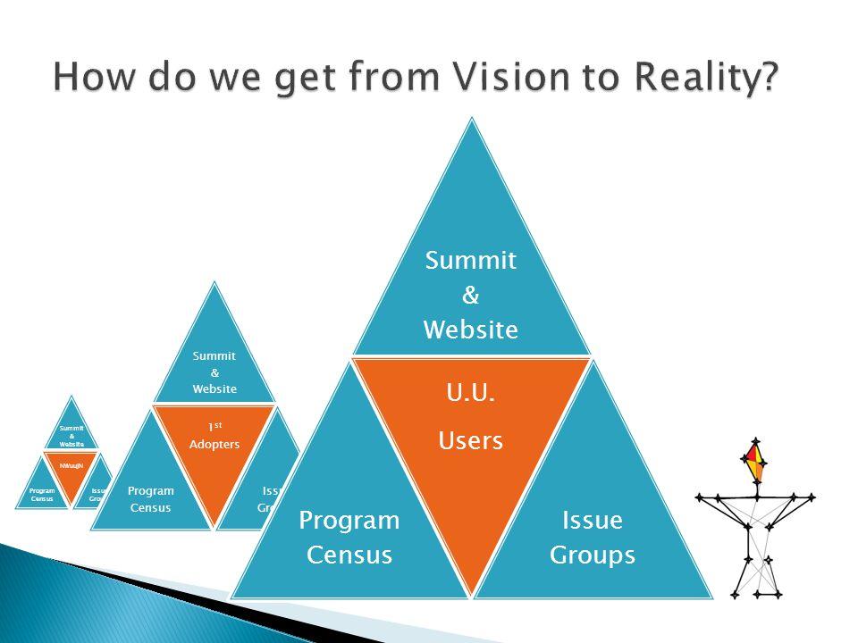 Summit & Website Program Census NWuuJN Issue Groups Summit & Website Program Census 1 st Adopters Issue Groups Summit & Website Program Census U.U.