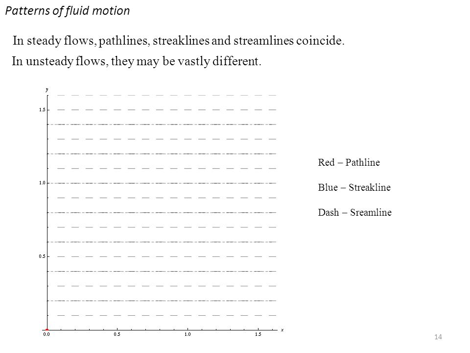 14 Patterns of fluid motion In steady flows, pathlines, streaklines and streamlines coincide.