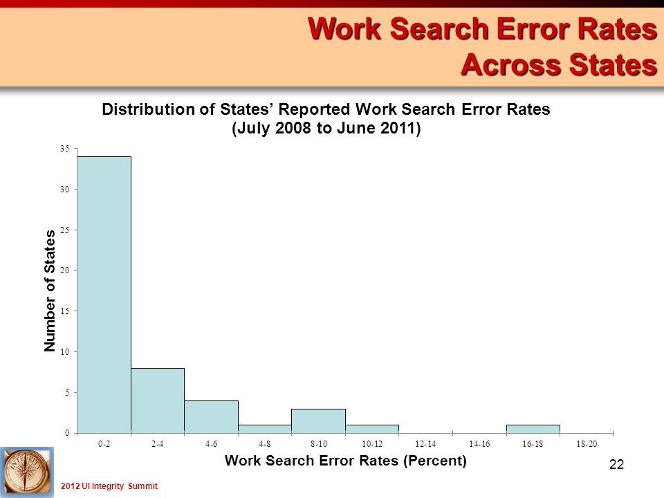 2012 UI Integrity Summit Work Search Error Rates Across States 22