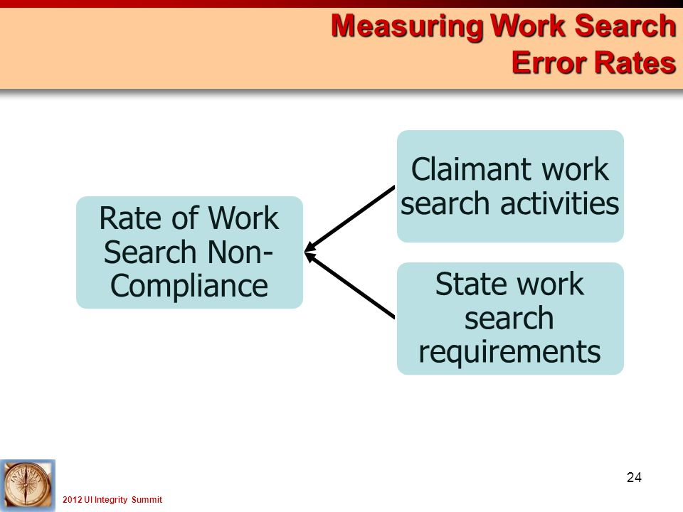 2012 UI Integrity Summit Measuring Work Search Error Rates 24 Rate of Work Search Non- Compliance Claimant work search activities State work search requirements