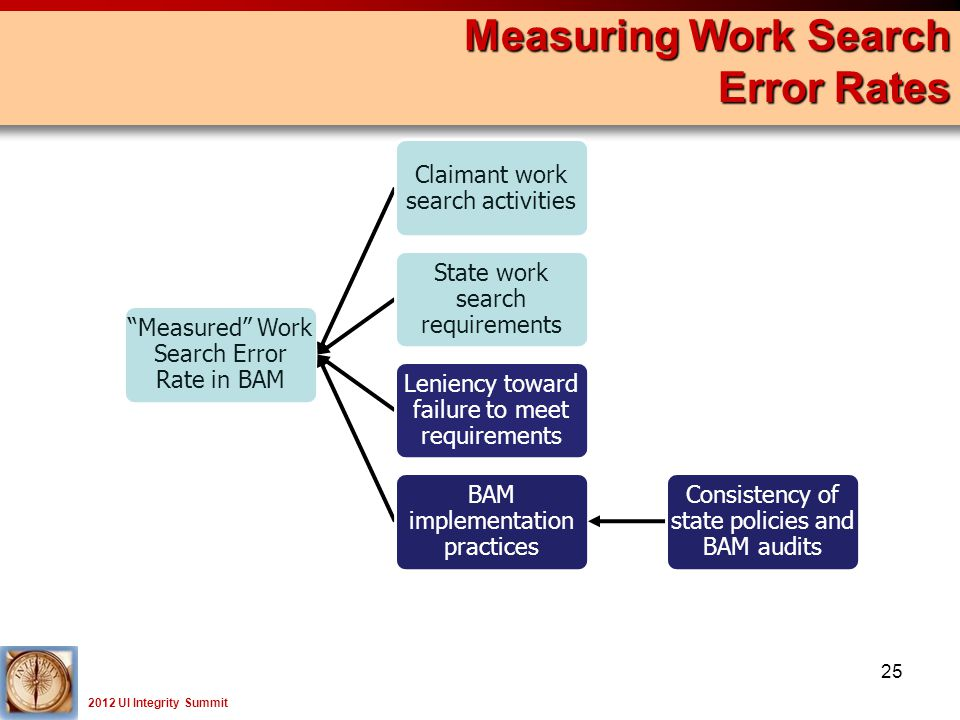 2012 UI Integrity Summit Measuring Work Search Error Rates 25 Measured Work Search Error Rate in BAM Claimant work search activities State work search requirements Leniency toward failure to meet requirements BAM implementation practices Consistency of state policies and BAM audits