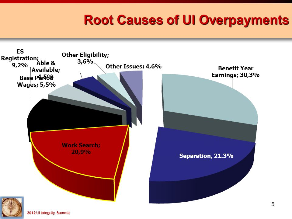 2012 UI Integrity Summit Root Causes of UI Overpayments 5